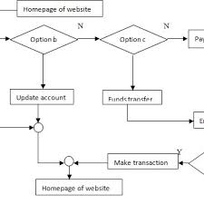 How To Make An If Then Flow Chart The Flow Chart Of The Proposed Model Using If Then Else