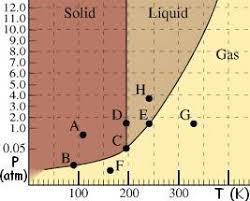 Ammonia Temperature Chart Refrigerant Pressure Temperature Chart Best Of 22 Lovely