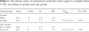 Prevalence Of Antinuclear Autoantibodies In The Serum Of