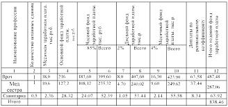 Курсовая Организационно экономический расчёт гинекологического  Курсовая Организационно экономический расчёт гинекологического кабинета