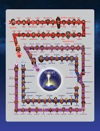 Adam To Jesus Genealogy Chart Genealogy Gaps Creation Com