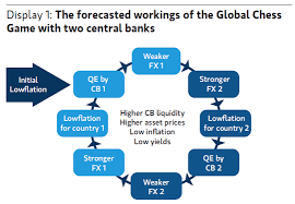Easy Flowchart Presenting Never Ending Qe In One Easy Flowchart Zero Hedge