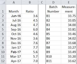 Individual Moving Range Chart Imr Chart Xmr Chart