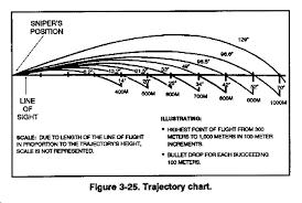Fm 23 10 Chptr 3 Marksmanship