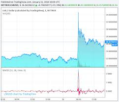 Lisk Price Spikes 65 On Bitflyer Listing