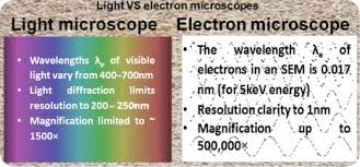 Microscope Magnification Chart Optical Microscope An Overview Sciencedirect Topics