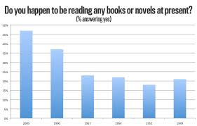 Book Reading Chart The Next Time Someone Says The Internet Killed Reading Books