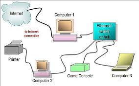 network diagram layouts home network diagrams wired home network diagram featuring ethernet hub or switch