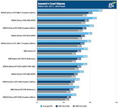 Nvidia Graphics Card Comparison Chart Nvidia Geforce Rtx 2080 Super Review Minor Bump Better