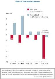 Obama Recovery In 9 Charts Correcting Mitt Romneys Mistaken Jobs Chart Political