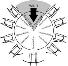 Points Of Sail Chart Learn To Sail A Hobie Cat Sailing Blog Mariner Sails