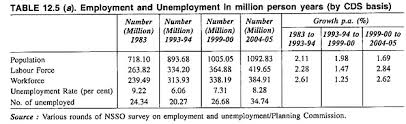 essay on unemployment in  employment and unemployment in million person years