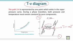 thermodynamics    c   l   comparison of t v diagram  p v    thermodynamics    c   l   comparison of t v diagram  p v diagram and vapor pressure curve