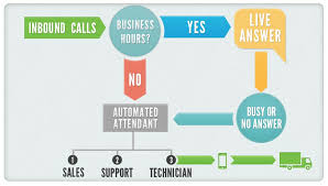 Call Flow Chart Infographic How To Craft The Ultimate Call Flow