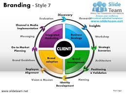Strategy Presentation Branding Strategy Marketing Insights Strategic Messaging