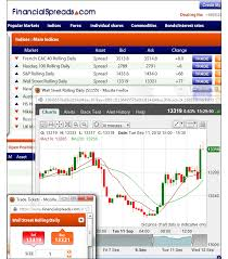 Us Dow Jones Live Chart Dow Jones Spread Betting Guide With Daily Analysis Live