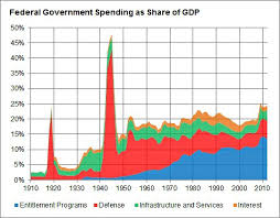 Growth Of Us Government Chart What Is Driving Growth In Government Spending Fivethirtyeight