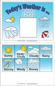 Weather Chart Todays Weather