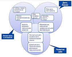 Основные жизненные ценности Психологос Основные жизненные ценности