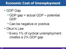 Cost Of Unemployment Business Cycles Unemployment And Inflation 26 Mcgraw Hill