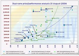Intel Core 2 Duo E6400 Invades Amd Territory On Price