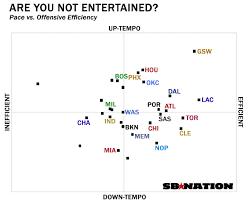 5 Charts That Explain The 2015 Nba Playoffs Sbnation Com