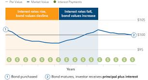 Municipal Bond Rates Chart Muni Bonds Rates Who Discovered Crude Oil
