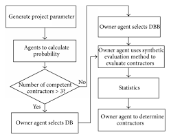 Flowchart Of Owners Interactive Process Download