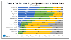 A Major Change To The D1 Recruiting Timeline Max Field Hockey