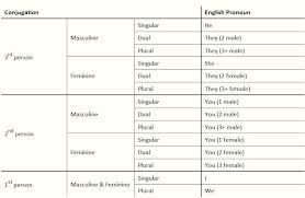 31 Explanatory Arabic Grammar Chart