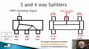 residential structured wiring systems part 4 catv signals residential structured wiring systems part 4 catv signals