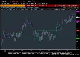 Soccer Rotation Chart Stock Market Trading Update Sector Rotation Afoot See It Market