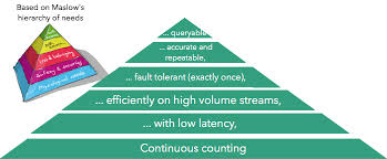 counting in streams a hierarchy of needs mapr flink maslow s heirarch of needs