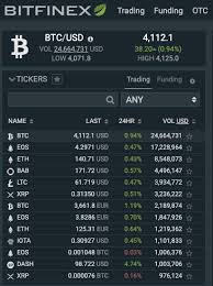 Btc Usd Chart Bitfinex Trading 101 Coindesk