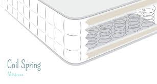 coil mattress vs spring mattress. Exellent Mattress Open Coil Vs Pocket Sprung Mattresses Which Is Best For Mattress Spring X