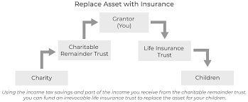 Learn more about when taxes are due to be better prepared. Understanding Charitable Remainder Trusts Estate Planning