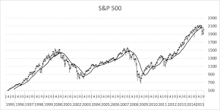 1995 Stock Market Chart Follow Stock Market Trends Moving Average