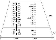 Hammered Dulcimer Tuning Chart 30 Best Dulcimer Hammer Images Hammered Dulcimer