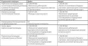Диплом потерян выдайте дубликат audit it ru Приобретение бланков за счет бюджетной деятельности отражают записями см таблицу Выдача дубликата диплома
