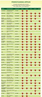 9 Best Apple Varieties Images Apple Varieties Apple