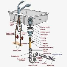 kitchen sink plumbing parts assembly