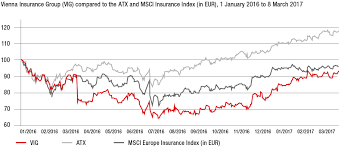 Insurance Group Chart Key Figures Vig Share Vienna Insurance Group Group Annual