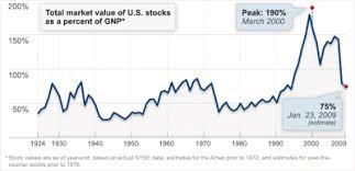 Barel Karsan Value Investing Buffetts Stock Market Indicator