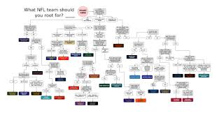 Nfl Chart Flow Chart Shows Which Nfl Team You Should Root For
