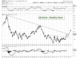 Dxy Historical Chart Us Dollar Index Historical Chart Landline Phone Number