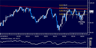 Us Dollar S P 500 Recoveries Lose Steam At Chart Resistance