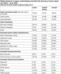 Sample Marketing Report Templete Marketing Plan Report sample Dave Weston Success 1