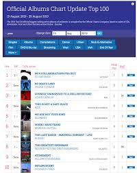 Uk Top 10 Singles Chart This Week Ride Back In The Uk Top 10 Ride Digital Archive
