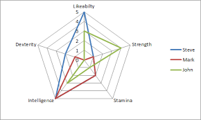 Excel Radar Chart With Different Scales Replace Numbers With Text In Excel Radar Chart Axis Values