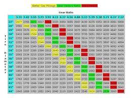 75 Timeless Gear Ratio Tire Size Rpm Chart